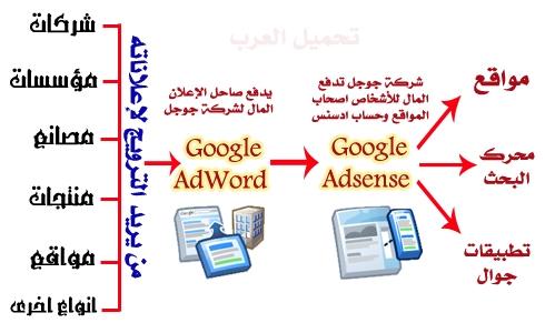 الفرق بين جوجل ادسنس و جوجل ادورد